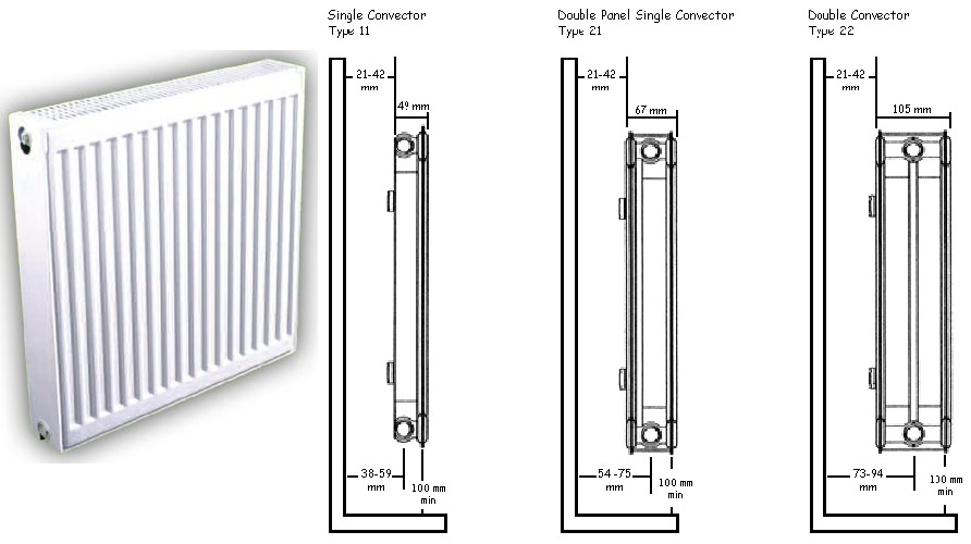 Radiator Types